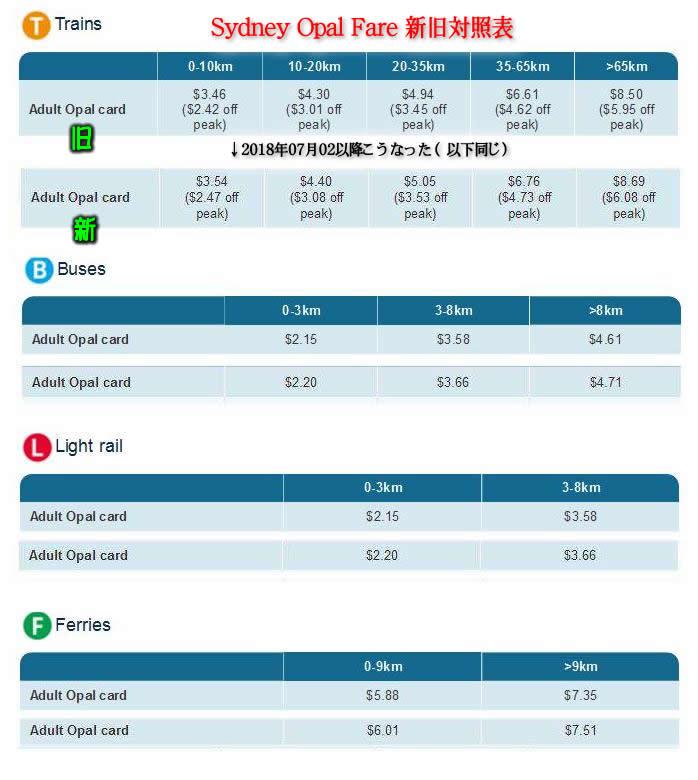 07月02日からのシドニーの公共交通料金(Opal Fare)の値上げ